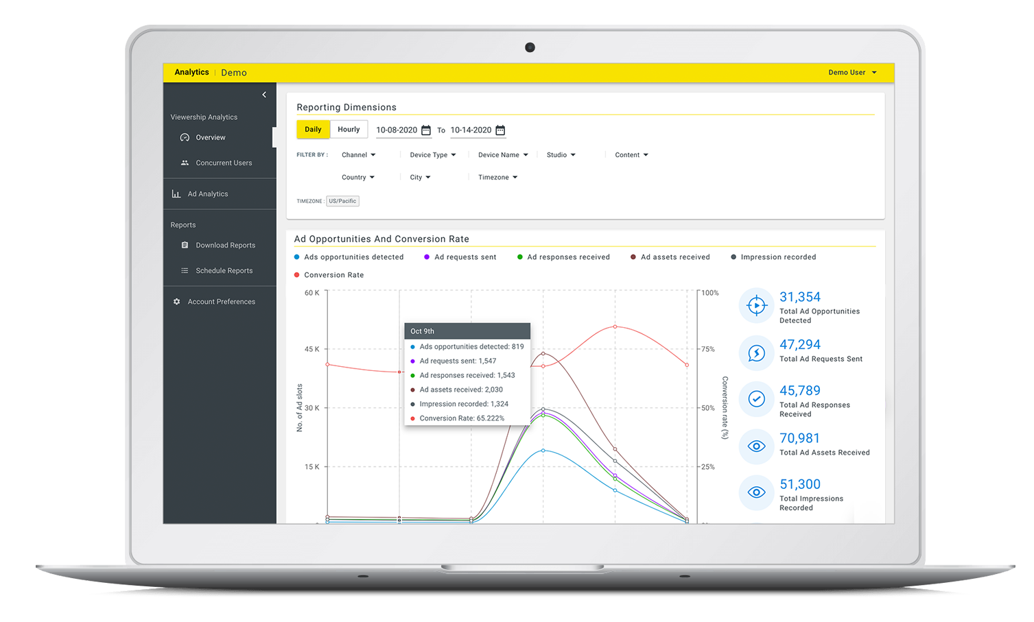 Power your ad monetization with analytics