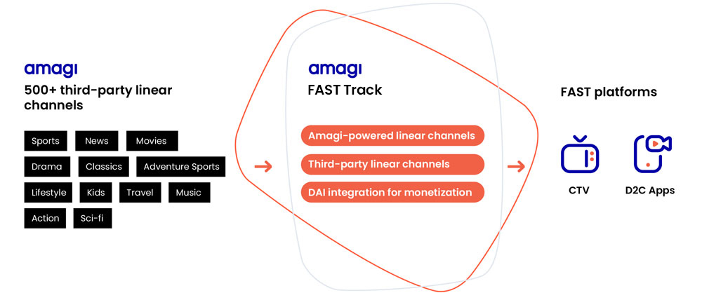 Add third-party channels to your FAST platform